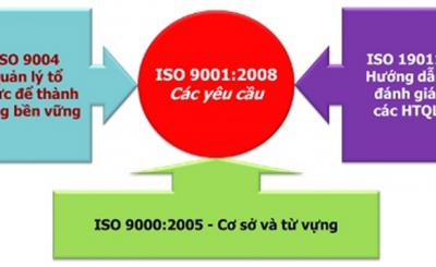 Một số tiêu chuẩn ISO 9000 phổ biến
